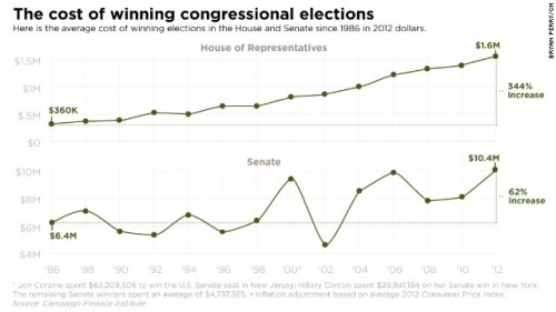 congress-campaign-finance-story-top