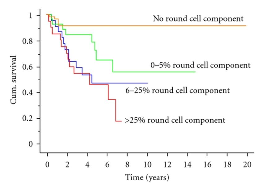 Kaplan-Meier-survival-curve-showing-patient-survival-without-development-of-metastatic